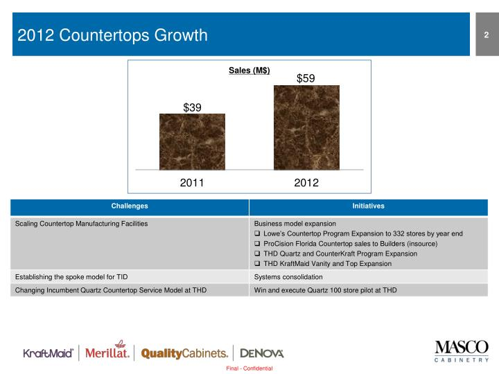 2012 countertops growth