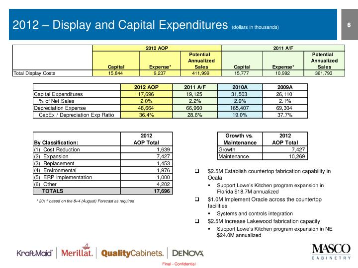 2012 – Display and Capital Expenditures