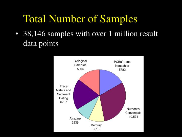Total Number of Samples
