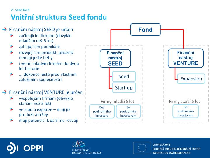 VI. Seed fond