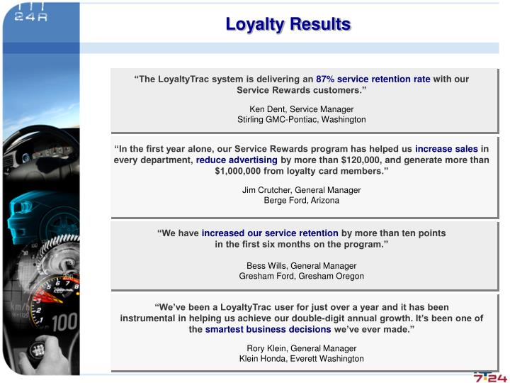 Loyalty Results