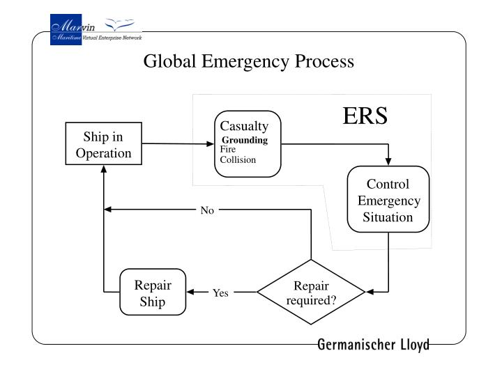 Global Emergency Process