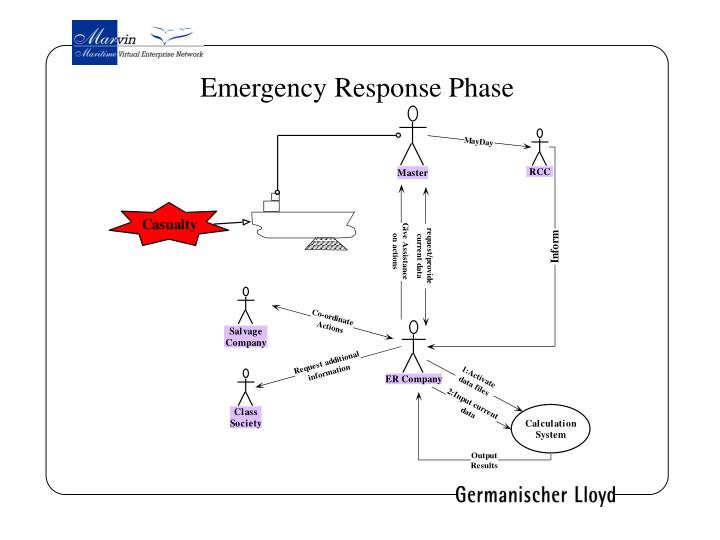Emergency Response Phase