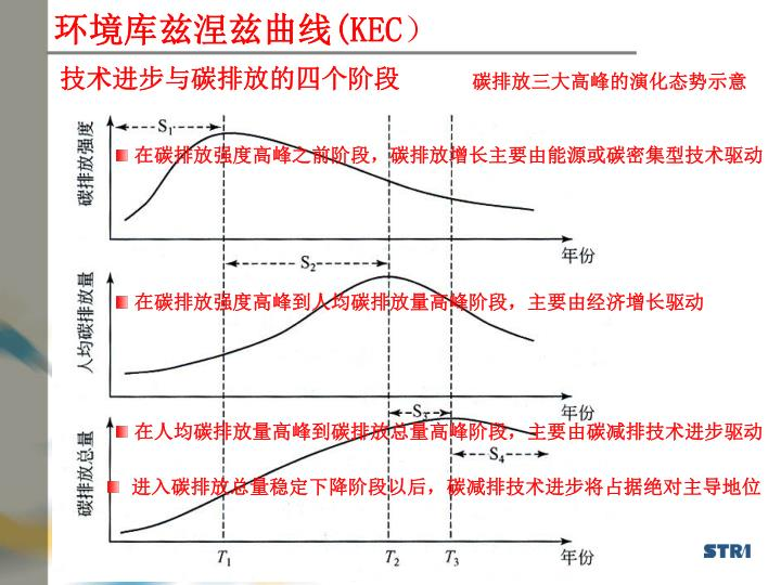 环境库兹涅兹曲线