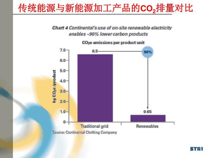 传统能源与新能源加工产品的