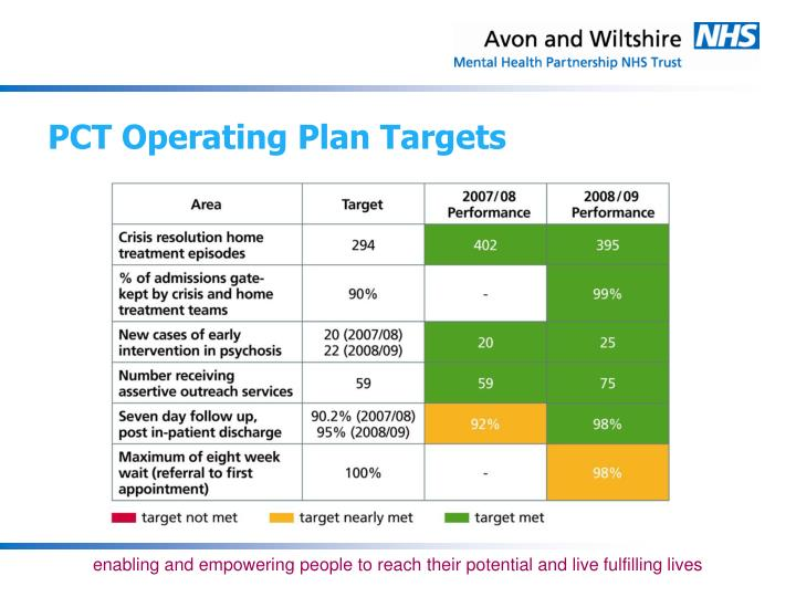 PCT Operating Plan Targets