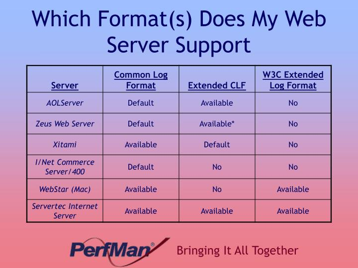 Which Format(s) Does My Web Server Support
