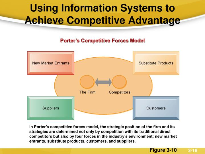 Using Information Systems to Achieve Competitive