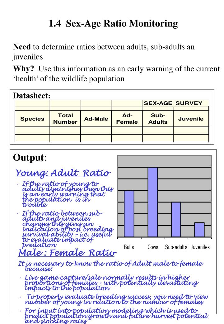 1.4  Sex-Age Ratio Monitoring