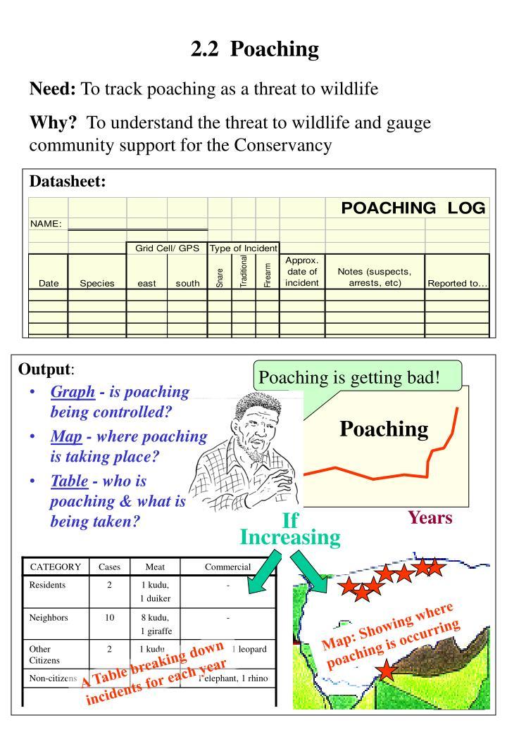 2.2  Poaching