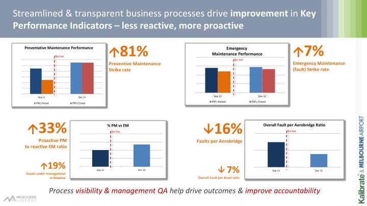 Streamlined & transparent business processes drive