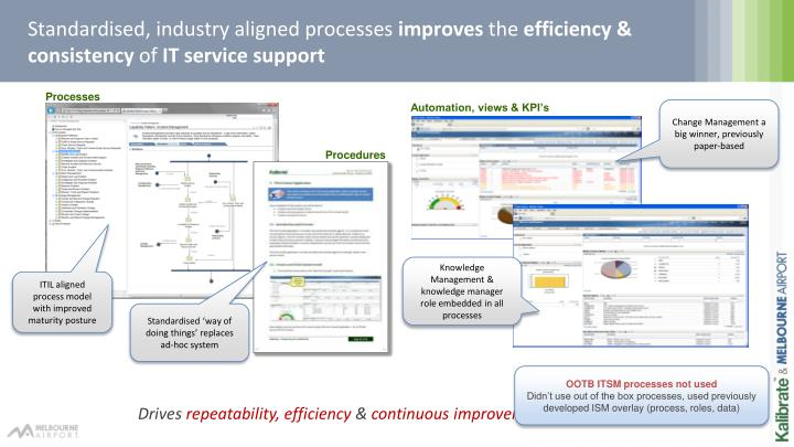 Standardised, industry aligned processes