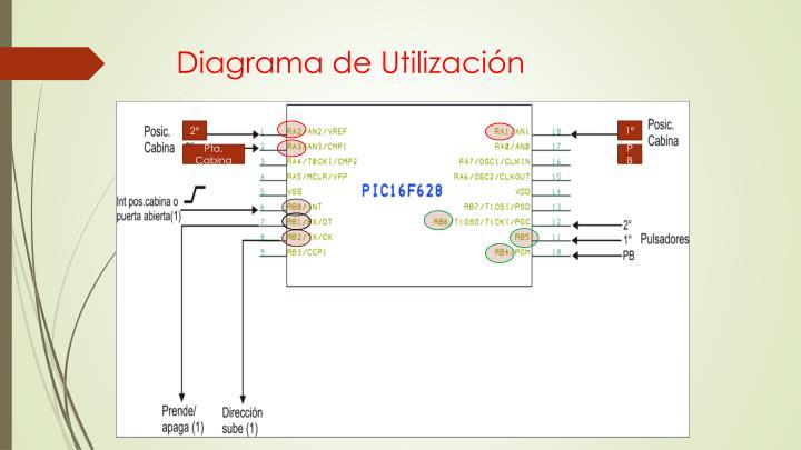 Diagrama de Utilización