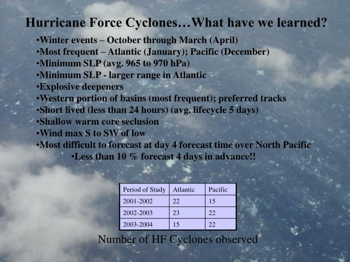 Hurricane Force Cyclones…What have we learned?
