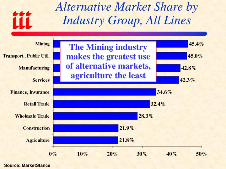 Alternative Market Share by
