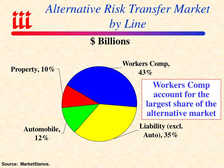 Alternative Risk Transfer Market