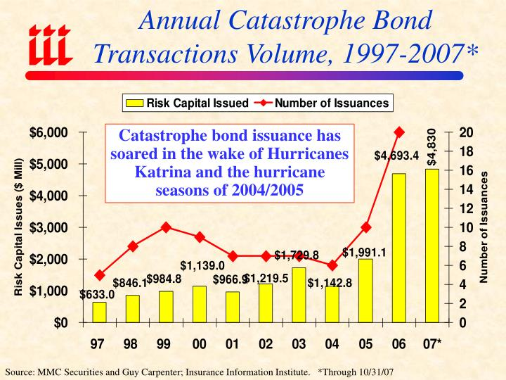 Annual Catastrophe Bond Transactions Volume, 1997-2007*