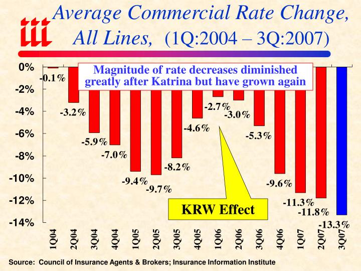Average Commercial Rate Change,
