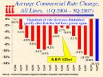 average commercial rate change all lines 1q 2004 3q 2007