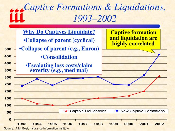Captive Formations & Liquidations, 1993–2002