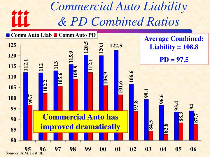 Commercial Auto Liability