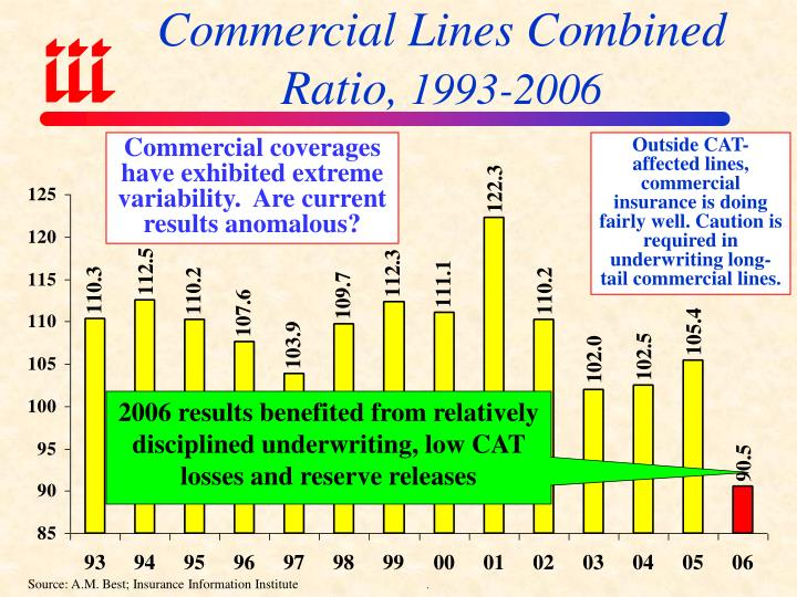Commercial Lines Combined Ratio,