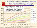 cumulative average impairment rates by best financial strength rating