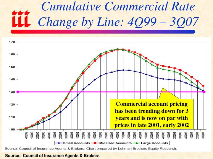 Cumulative Commercial Rate Change by Line: 4Q99 – 3Q07