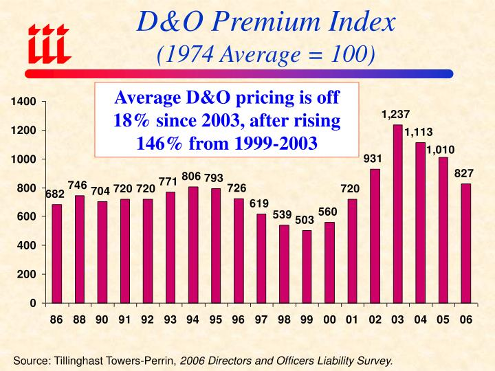 D&O Premium Index
