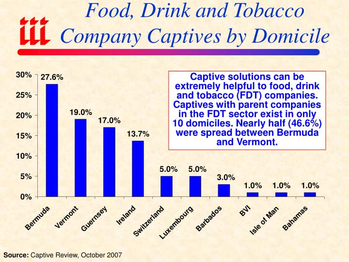 Food, Drink and Tobacco Company Captives by Domicile