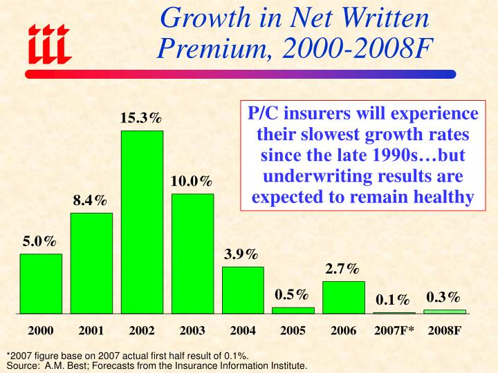 Growth in Net Written Premium, 2000-2008F