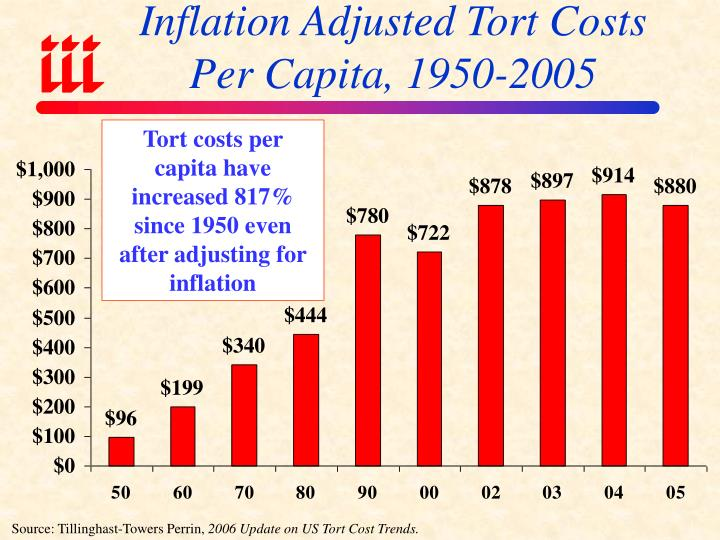Inflation Adjusted Tort Costs
