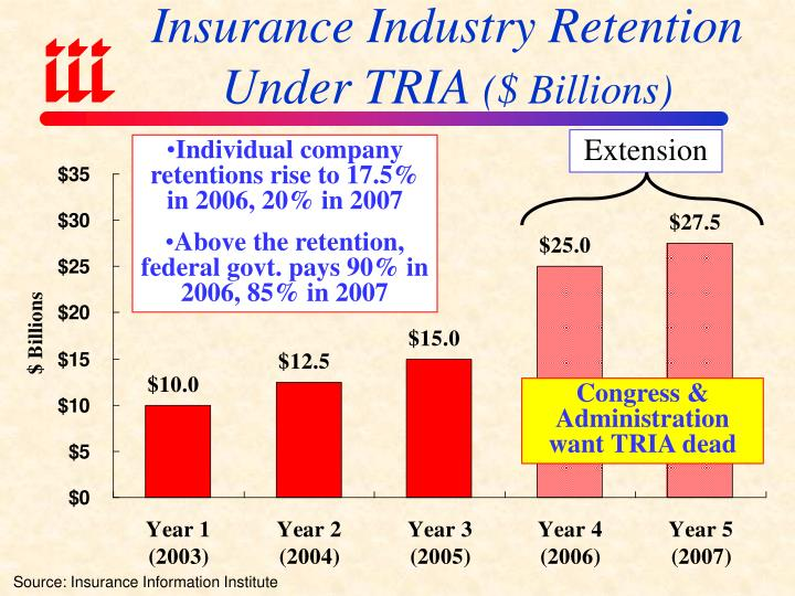 Insurance Industry Retention Under TRIA
