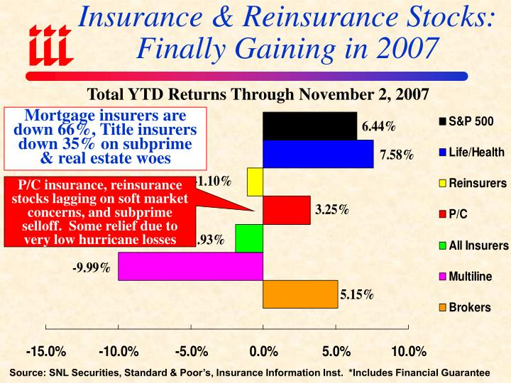 Insurance & Reinsurance Stocks:  Finally Gaining in 2007