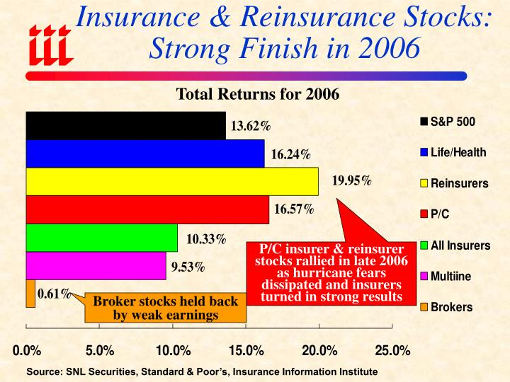 Insurance & Reinsurance Stocks: