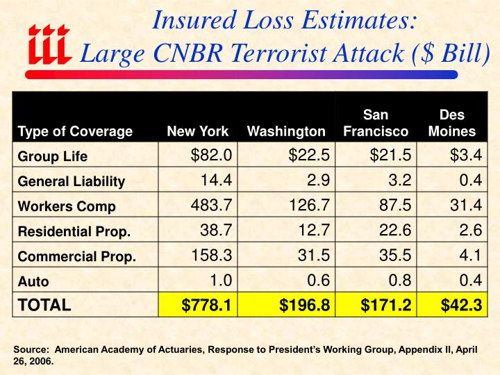 Insured Loss Estimates: