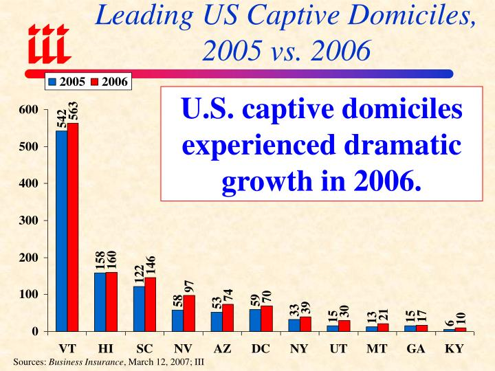 Leading US Captive Domiciles, 2005 vs. 2006