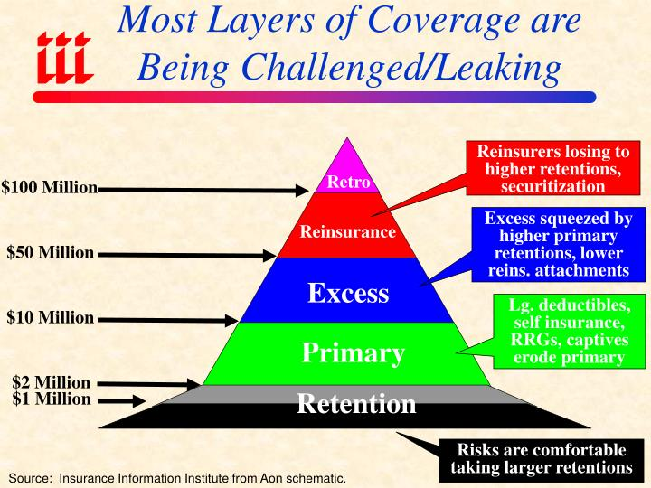 Most Layers of Coverage are Being Challenged/Leaking