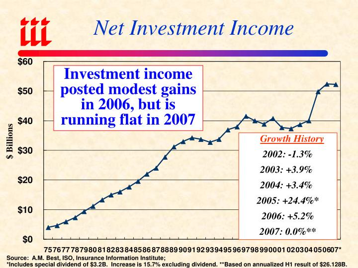 Net Investment Income
