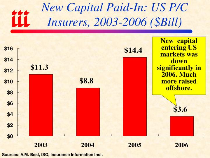 New Capital Paid-In: US P/C Insurers, 2003-2006 ($Bill)