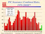 p c insurance combined ratio 1970 2008f