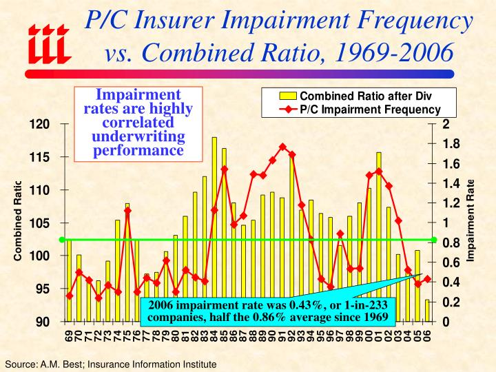 P/C Insurer Impairment Frequency vs. Combined Ratio, 1969-2006
