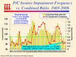p c insurer impairment frequency vs combined ratio 1969 2006