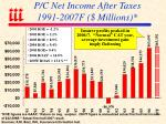 p c net income after taxes 1991 2007f millions
