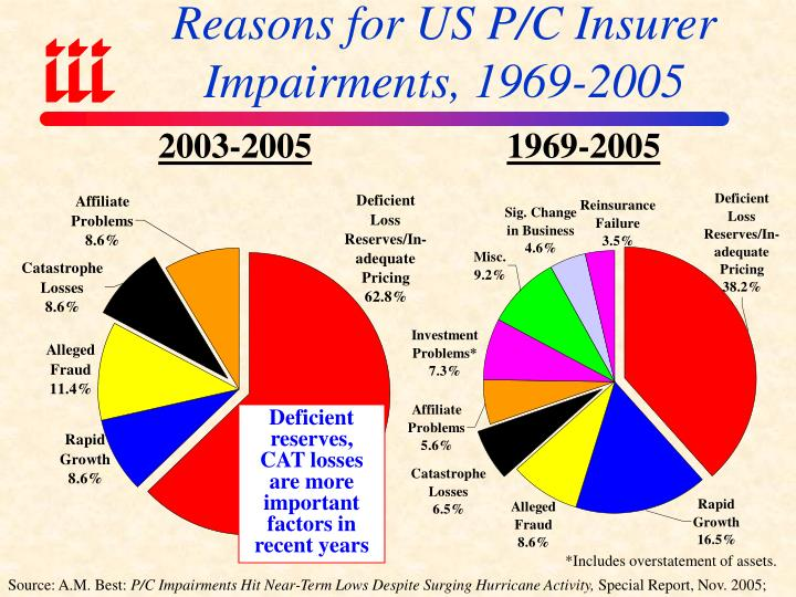 Reasons for US P/C Insurer Impairments, 1969-2005