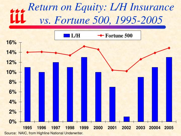 Return on Equity: L/H Insurance