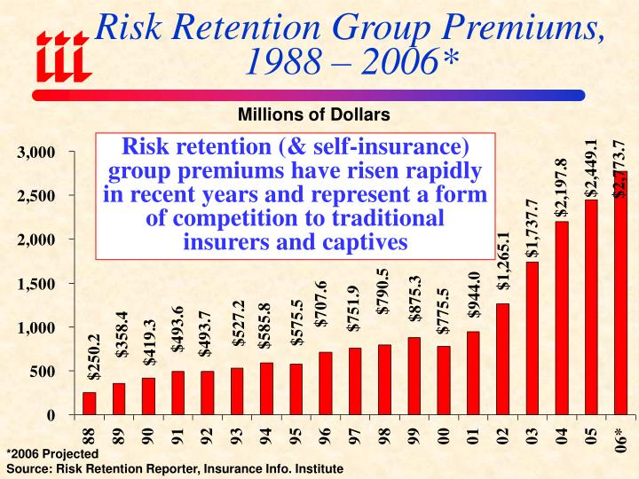 Risk Retention Group Premiums,