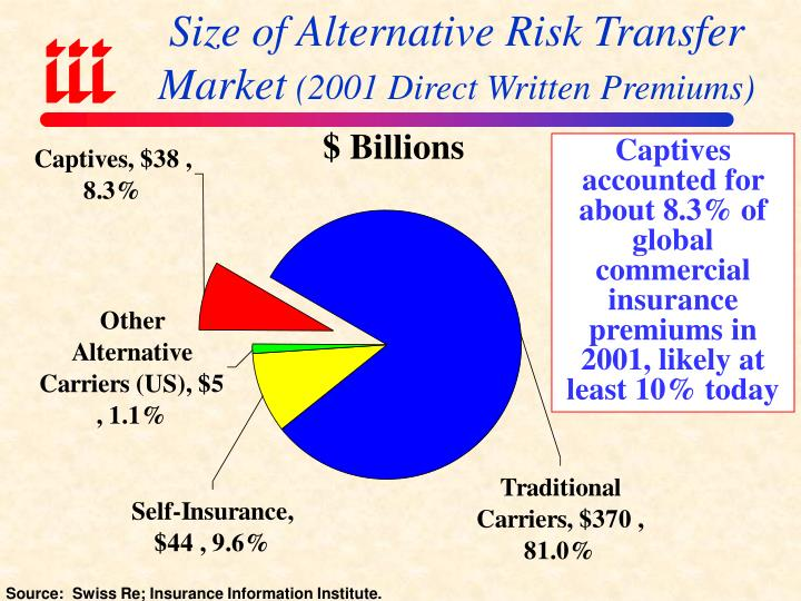 Size of Alternative Risk Transfer Market