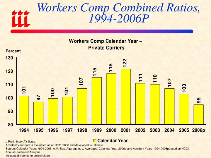 Workers Comp Combined Ratios, 1994-2006P