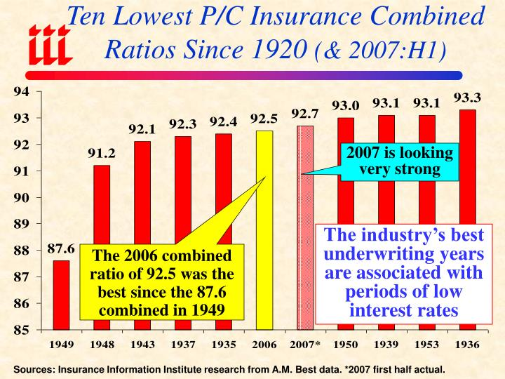 Ten Lowest P/C Insurance Combined Ratios Since 1920
